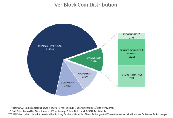 VeriBlock Coin Distribution.PNG
