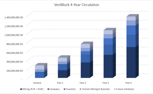 VeriBlock 4-year Circulation 2.png
